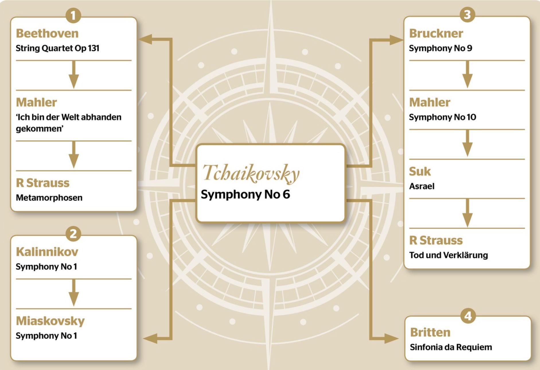 After Tchaikovsky's Symphony No 6 - what next? | gramophone